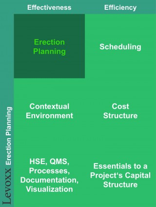 Levoxx_Erection_Planning_2_1