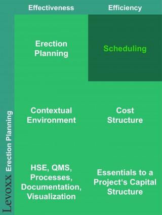 Levoxx_Erection_Planning_3_1