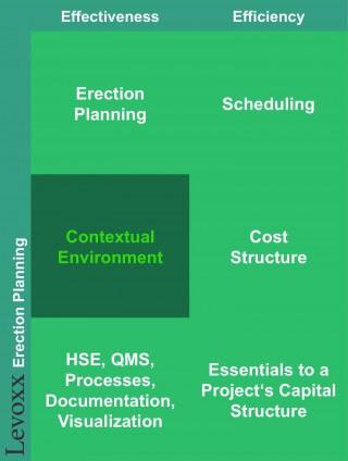 Levoxx_Erection_Planning_4_1