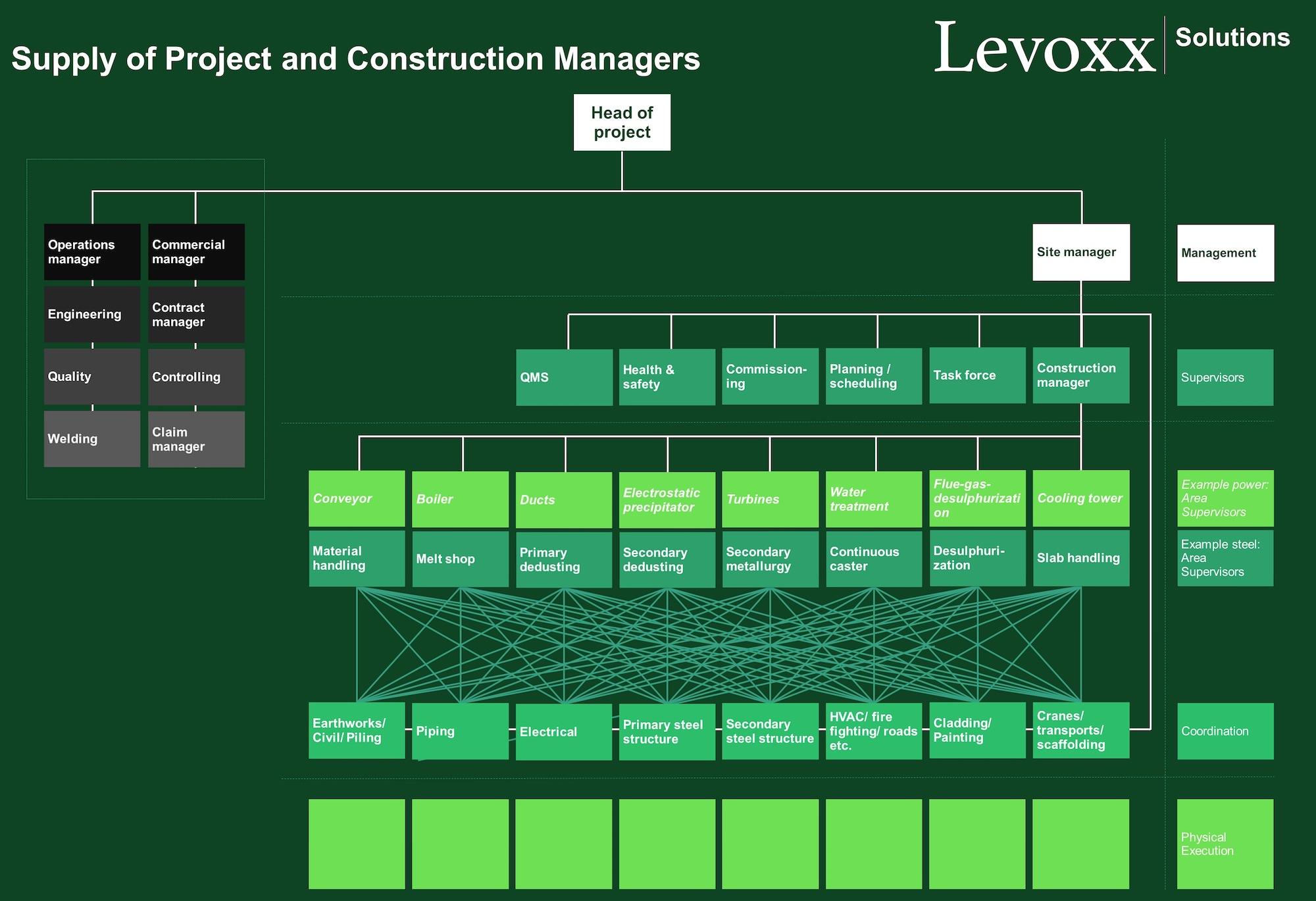 Levoxx_P_C_Mnmgt_Org_Chart_2