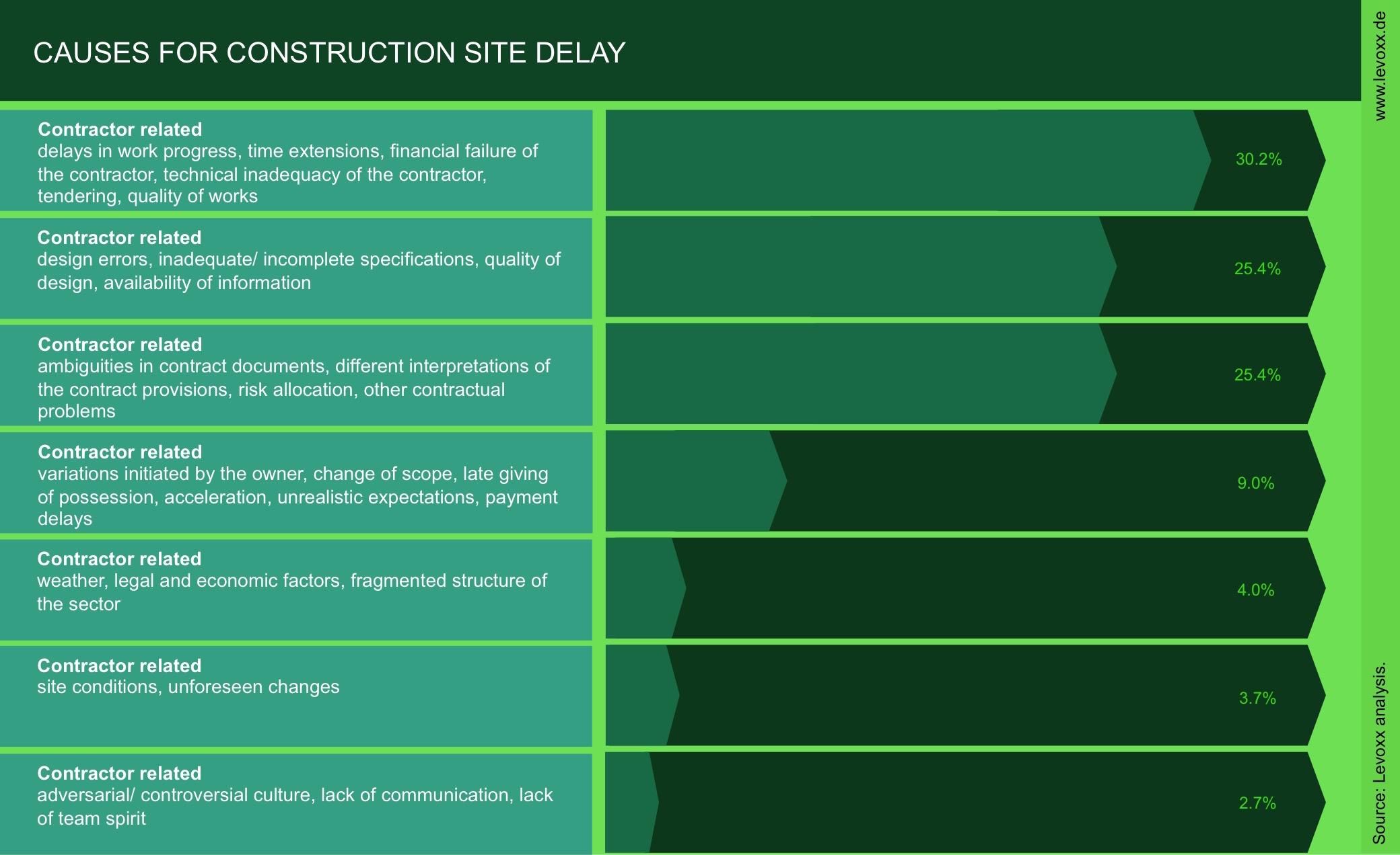 Levoxx_delay-reasons_1