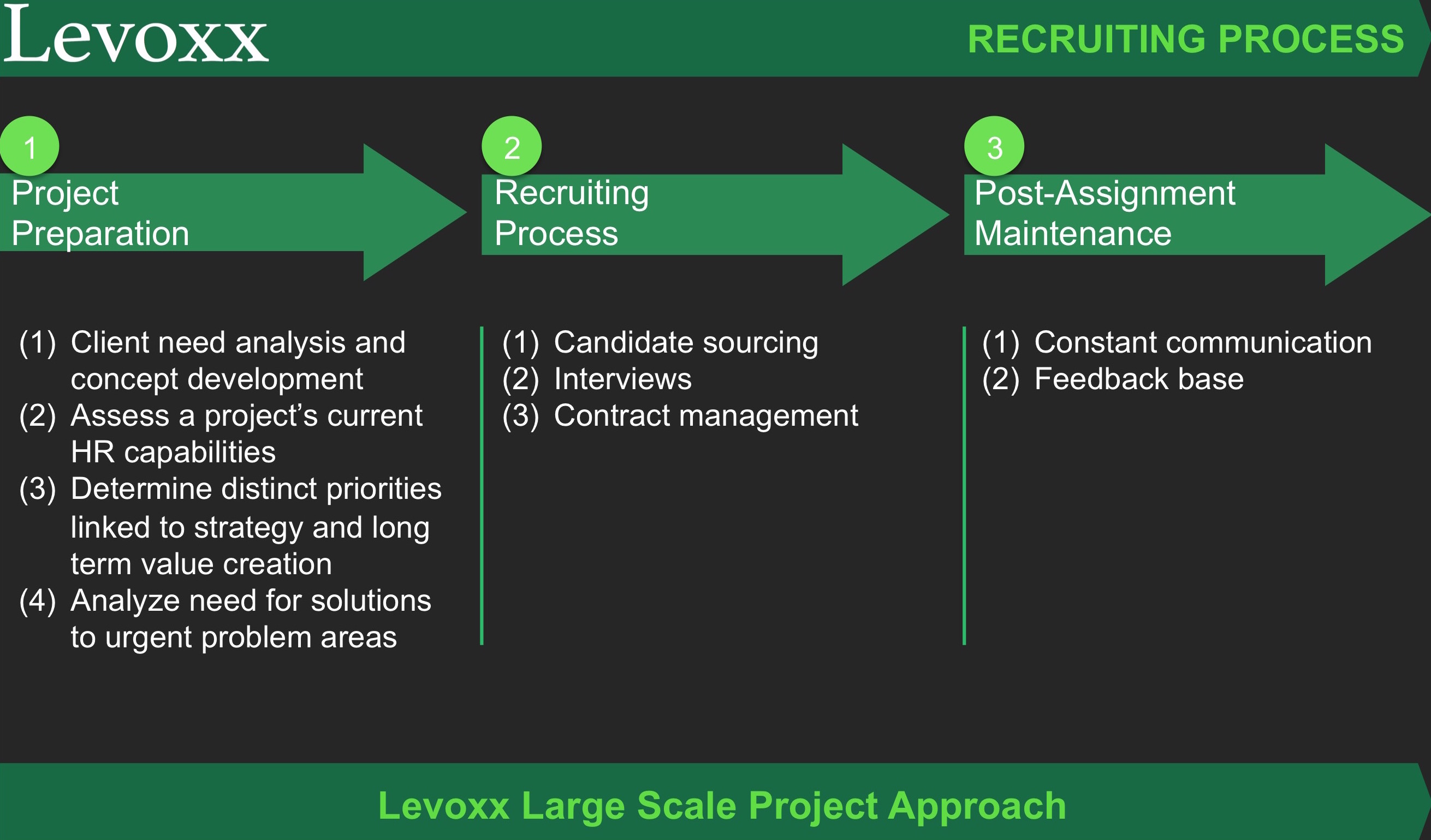 Levoxx_recrutiment_full_3