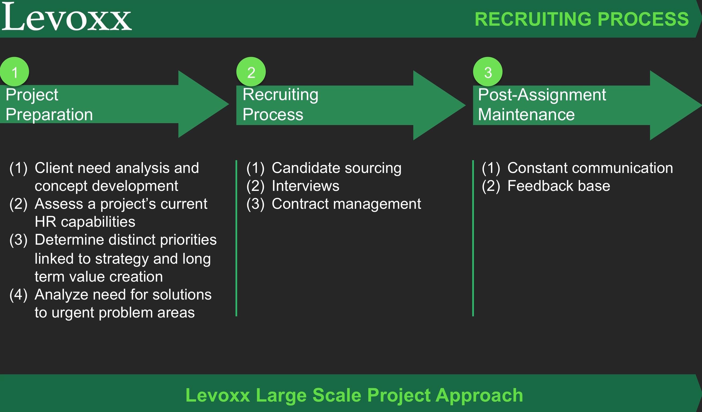 Levoxx_recrutiment_full_3
